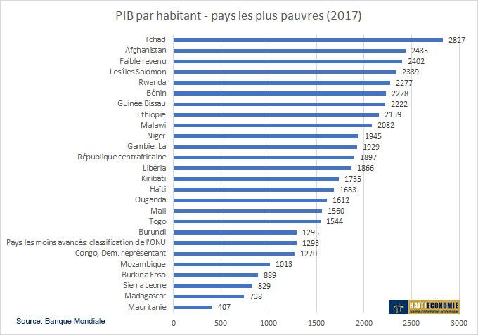Il Y A 20 Ans Le Pib Par Habitant D Haiti Etait Superieur A
